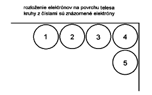 elektróny